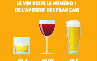 Apéritif : que boivent les français ?